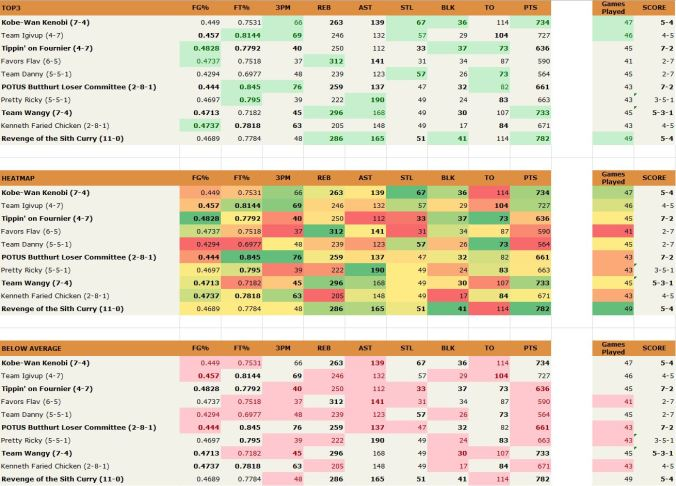 how to build a fantasy basketball spreadsheet